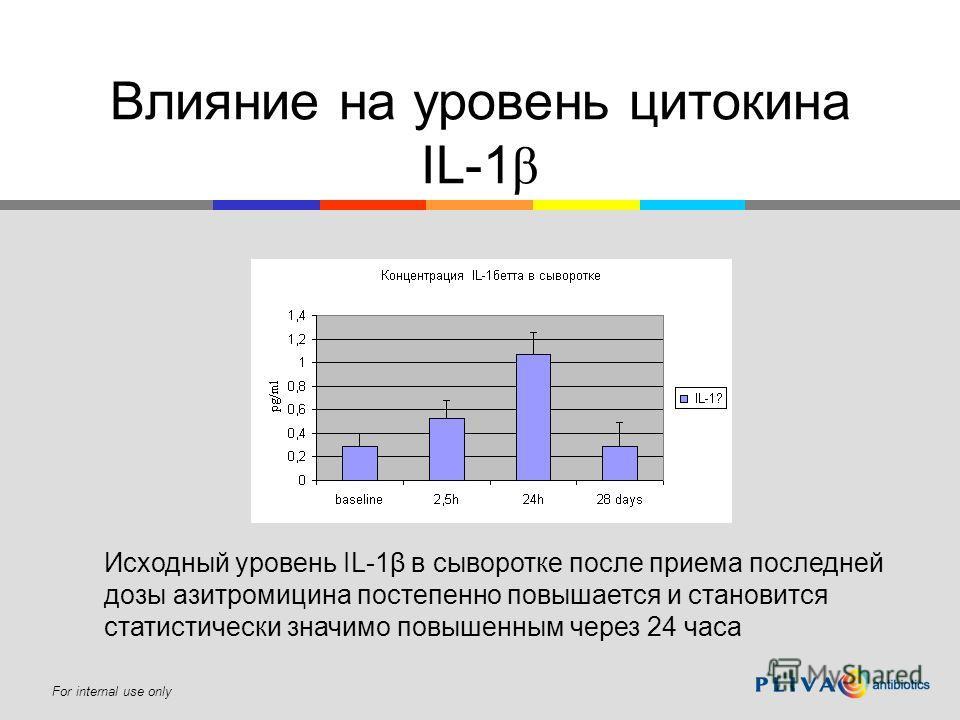 For internal use only Влияние на уровень цитокина IL-1 β Исходный уровень IL-1β в сыворотке после приема последней дозы азитромицина постепенно повышается и становится статистически значимо повышенным через 24 часа