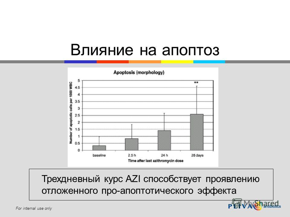 For internal use only Влияние на апоптоз Трехдневный курс AZI способствует проявлению отложенного про-апоптотического эффекта