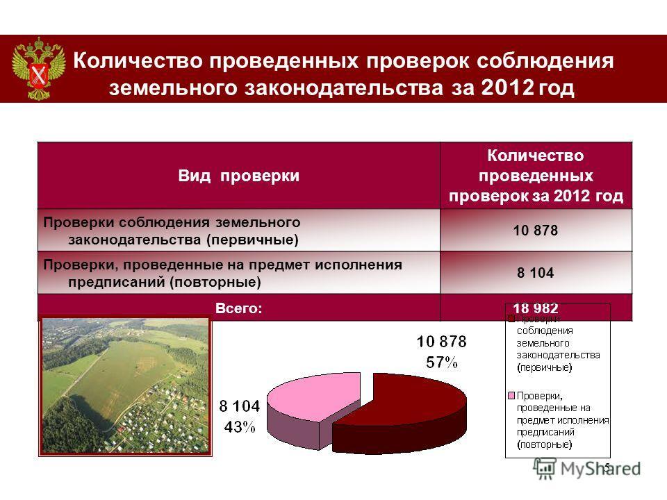 5 Количество проведенных проверок соблюдения земельного законодательства за 201 2 год Вид проверки Количество проведенных проверок за 2012 год Проверки соблюдения земельного законодательства (первичные) 10 878 Проверки, проведенные на предмет исполне