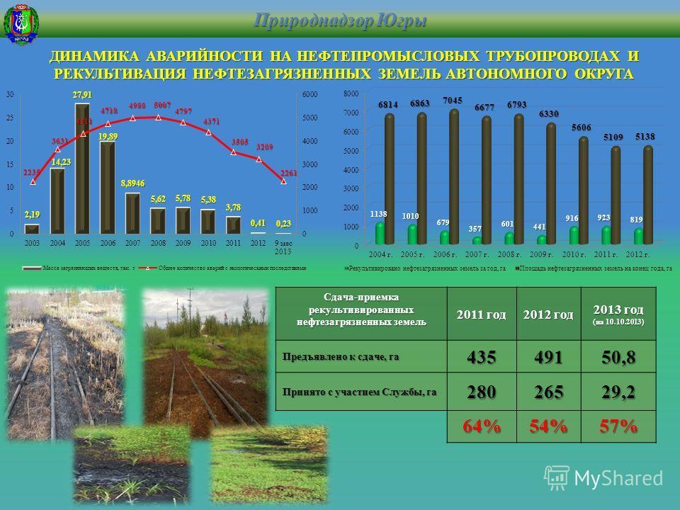 ДИНАМИКА АВАРИЙНОСТИ НА НЕФТЕПРОМЫСЛОВЫХ ТРУБОПРОВОДАХ И РЕКУЛЬТИВАЦИЯ НЕФТЕЗАГРЯЗНЕННЫХ ЗЕМЕЛЬ АВТОНОМНОГО ОКРУГА Сдача-приемка рекультивированных нефтезагрязненных земель 2011 год 2012 год 2013 год (на 10.10.2013) Предъявлено к сдаче, га 43549150,8