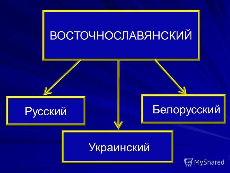ВОСТОЧНОСЛАВЯНСКИЙ Русский Белорусский Украинский