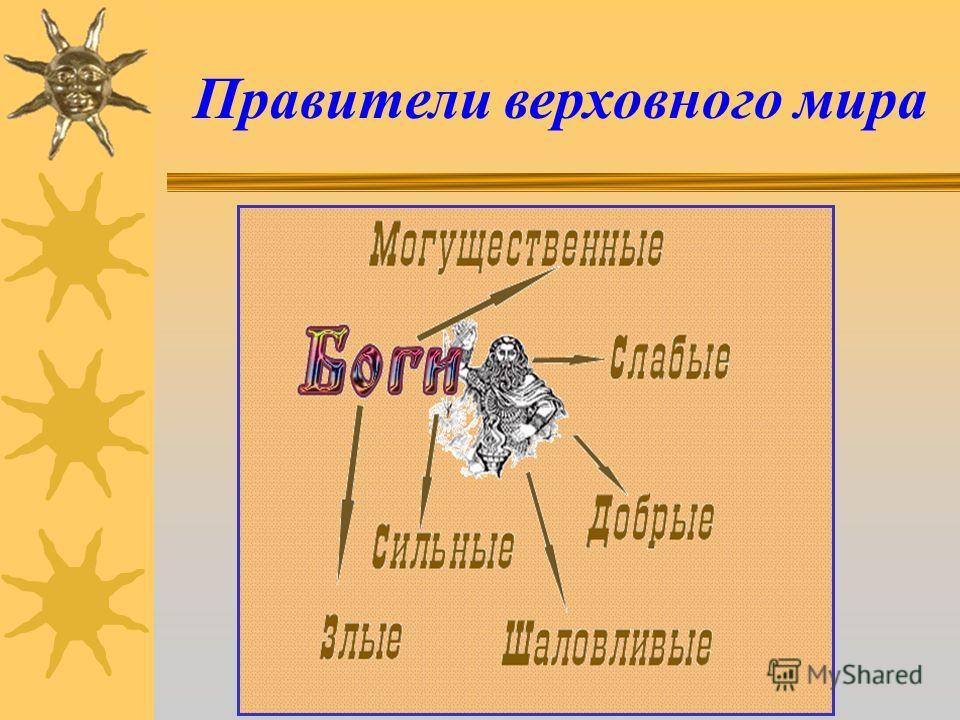 Языческие верования славян БОГИ БОГИНИ ЗЛЫЕ ДУХИ СКАЗОЧНЫЕ ГЕРОИ Восточные славяне были язычниками, они верили во множество богов, которые олицетворяли силы природы. ДОБРЫЕ ДУХИ Язычество – религия многобожества