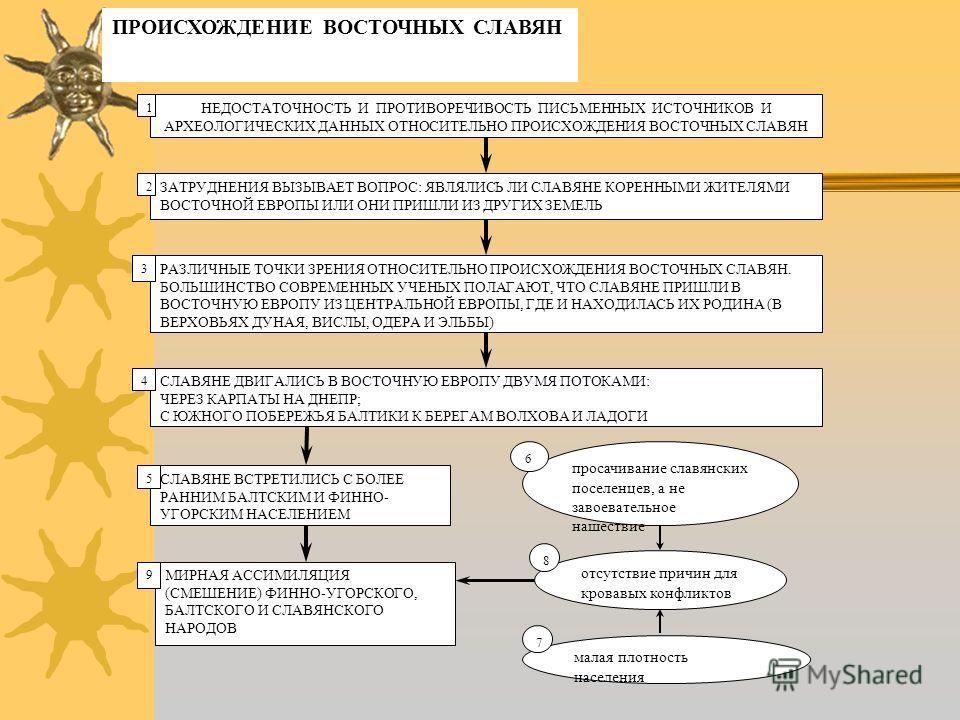 """тему: """"Восточные славяне в"""