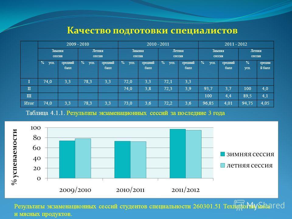 Качество подготовки специалистов 2009 - 20102010 - 20112011 - 2012 Зимняя сессия Летняя сессия Зимняя сессия Летняя сессия Зимняя сессия Летняя сессия % усп. средний балл % усп. средний балл % усп. средний балл % усп. средний балл % усп. средний балл