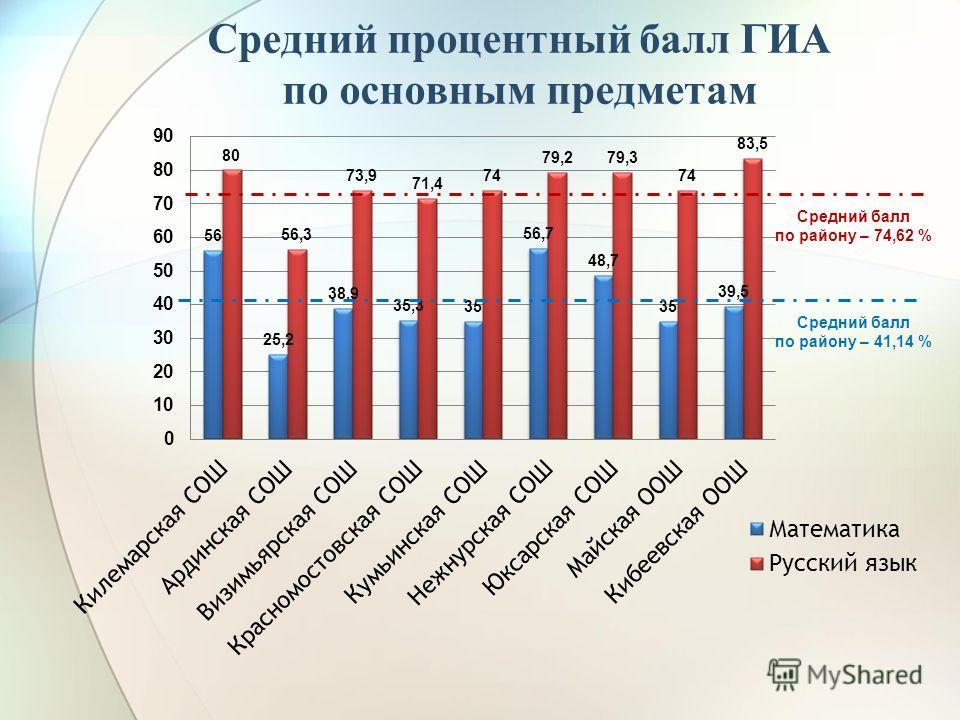 Средний процентный балл ГИА по основным предметам Средний балл по району – 41,14 % Средний балл по району – 74,62 %