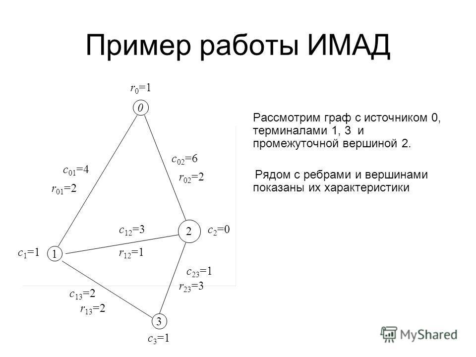 Пример работы ИМАД Рассмотрим граф с источником 0, терминалами 1, 3 и промежуточной вершиной 2. Рядом с ребрами и вершинами показаны их характеристики 0 1 3 2 c 1 =1 c2=0c2=0 c 3 =1 c 01 =4 c 02 =6 c 12 =3 c 13 =2 c 23 =1 r 01 =2 r 02 =2 r 12 =1 r 23