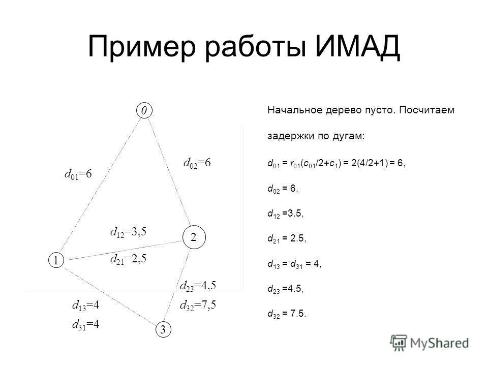 Пример работы ИМАД Начальное дерево пусто. Посчитаем задержки по дугам: d 01 = r 01 (c 01 /2+c 1 ) = 2(4/2+1) = 6, d 02 = 6, d 12 =3.5, d 21 = 2.5, d 13 = d 31 = 4, d 23 =4.5, d 32 = 7.5. 0 1 3 2 d 01 =6 d 02 =6 d 12 =3,5 d 32 =7,5 d 23 =4,5 d 21 =2,