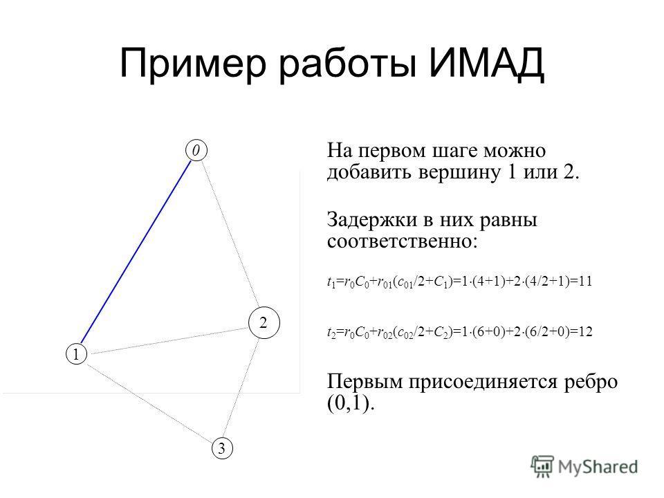 Пример работы ИМАД На первом шаге можно добавить вершину 1 или 2. Задержки в них равны соответственно: t 1 =r 0 C 0 +r 01 (c 01 /2+C 1 )=1 (4+1)+2 (4/2+1)=11 t 2 =r 0 C 0 +r 02 (c 02 /2+C 2 )=1 (6+0)+2 (6/2+0)=12 Первым присоединяется ребро (0,1). 0