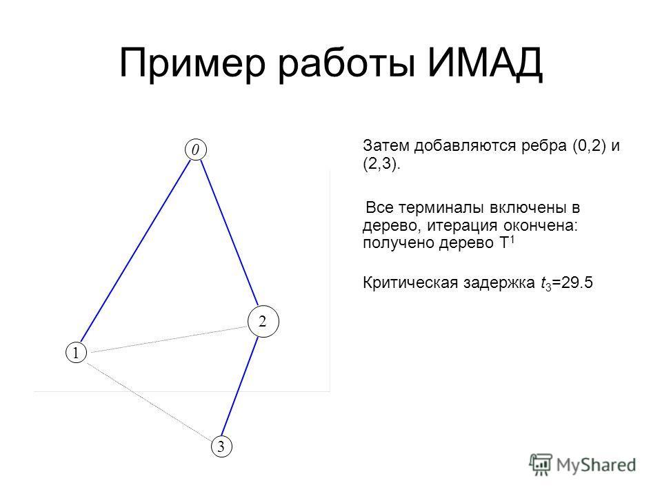 Пример работы ИМАД Затем добавляются ребра (0,2) и (2,3). Все терминалы включены в дерево, итерация окончена: получено дерево Т 1 Критическая задержка t 3 =29.5 0 1 3 2