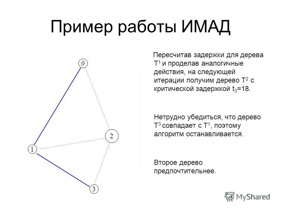 Пример работы ИМАД Пересчитав задержки для дерева Т 1 и проделав аналогичные действия, на следующей итерации получим дерево Т 2 с критической задержкой t 3 =18. Нетрудно убедиться, что дерево Т 3 совпадает с Т 1, поэтому алгоритм останавливается. Вто