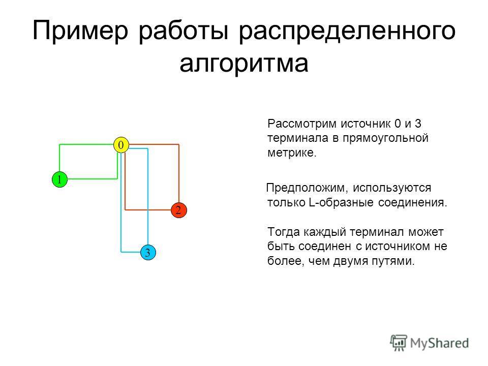 Пример работы распределенного алгоритма Рассмотрим источник 0 и 3 терминала в прямоугольной метрике. Предположим, используются только L-образные соединения. Тогда каждый терминал может быть соединен с источником не более, чем двумя путями. 0 1 2 3