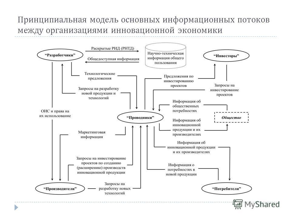 Принципиальная модель основных информационных потоков между организациями инновационной экономики