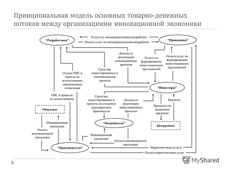 Принципиальная модель основных товарно - денежных потоков между организациями инновационной экономики