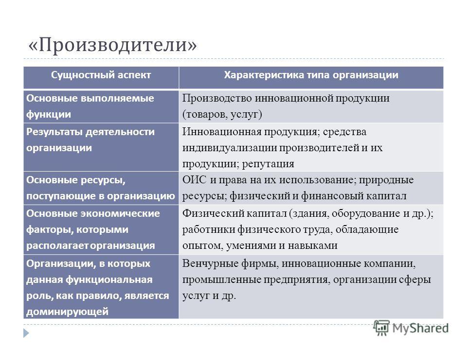 « Производители » Сущностный аспектХарактеристика типа организации Основные выполняемые функции Производство инновационной продукции (товаров, услуг) Результаты деятельности организации Инновационная продукция; средства индивидуализации производителе