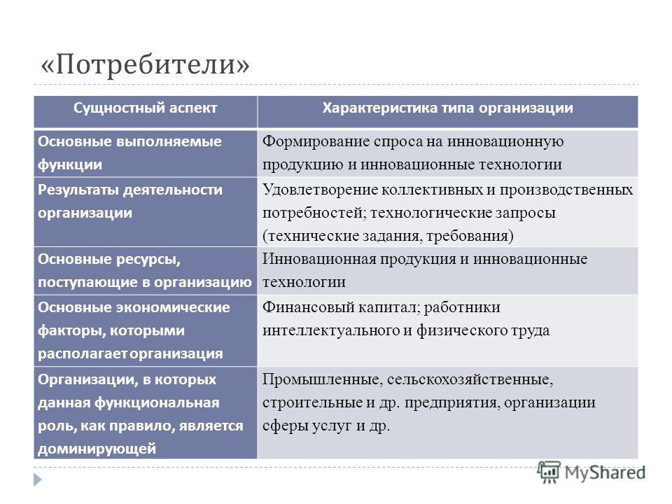 « Потребители » Сущностный аспектХарактеристика типа организации Основные выполняемые функции Формирование спроса на инновационную продукцию и инновационные технологии Результаты деятельности организации Удовлетворение коллективных и производственных