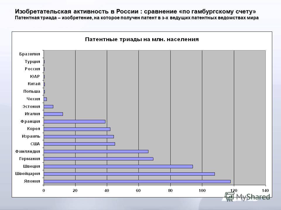 Изобретательская активность в России : сравнение «по гамбургскому счету» Патентная триада – изобретение, на которое получен патент в з-х ведущих патентных ведомствах мира