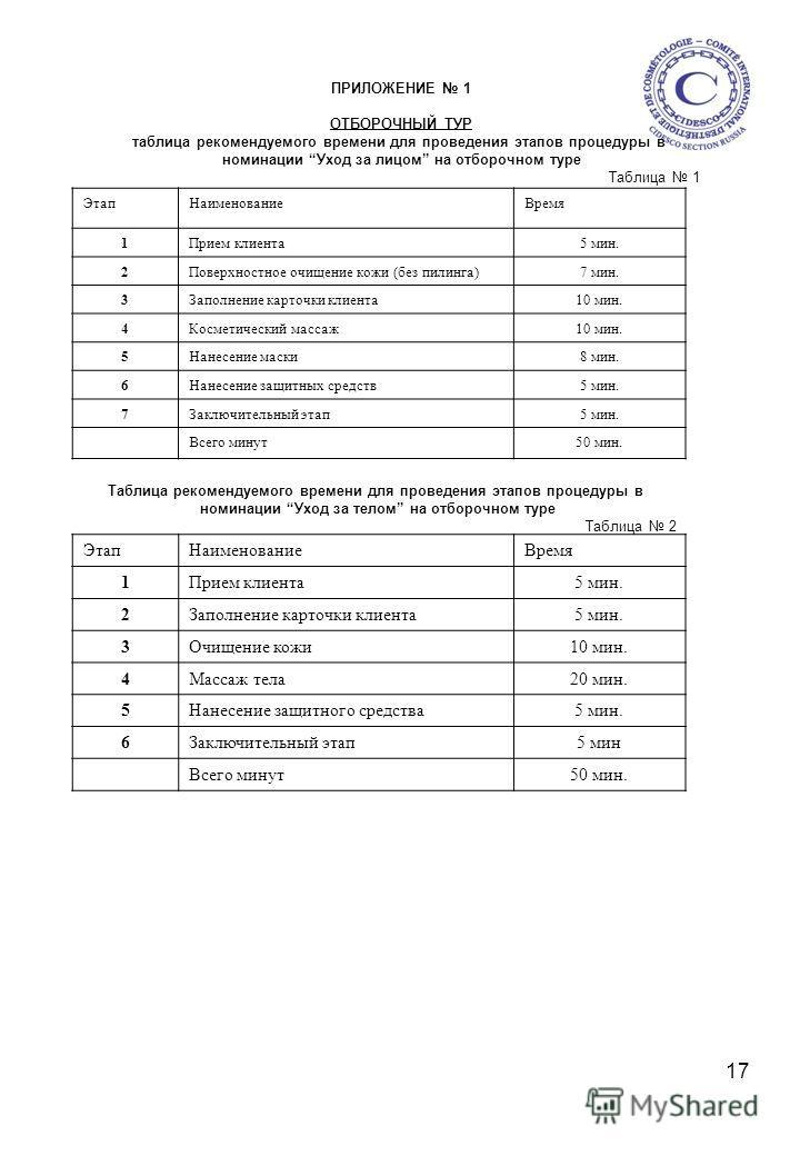 17 ПРИЛОЖЕНИЕ 1 ОТБОРОЧНЫЙ ТУР таблица рекомендуемого времени для проведения этапов процедуры в номинации Уход за лицом на отборочном туре Таблица 1 ЭтапНаименованиеВремя 1Прием клиента5 мин. 2Поверхностное очищение кожи (без пилинга)7 мин. 3Заполнен