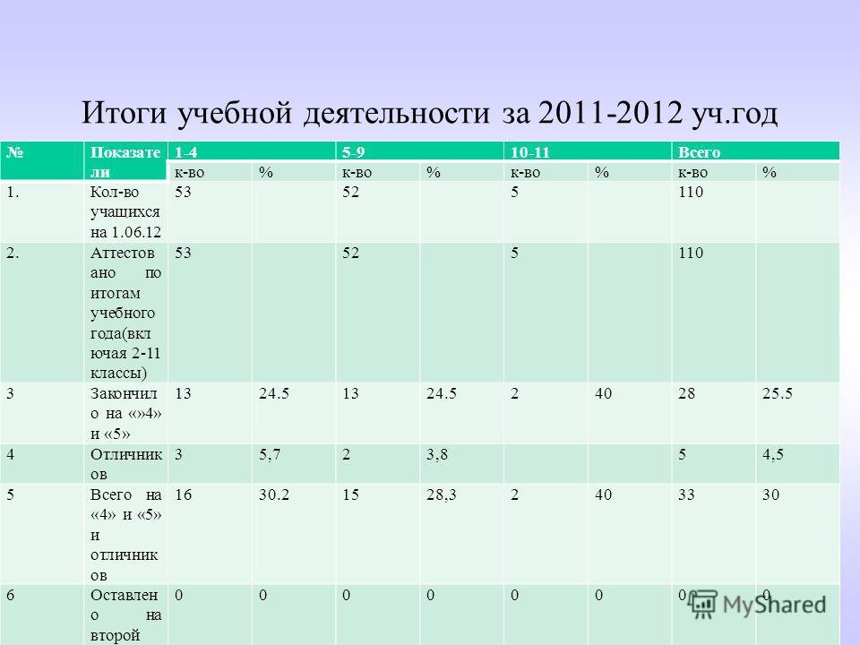 Итоги учебной деятельности за 2011-2012 уч.год Показате ли 1-45-910-11Всего к-во% % % % 1.Кол-во учащихся на 1.06.12 53525110 2.Аттестов ано по итогам учебного года(вкл ючая 2-11 классы) 53525110 3Закончил о на «»4» и «5» 1324.51324.52402825.5 4Отлич