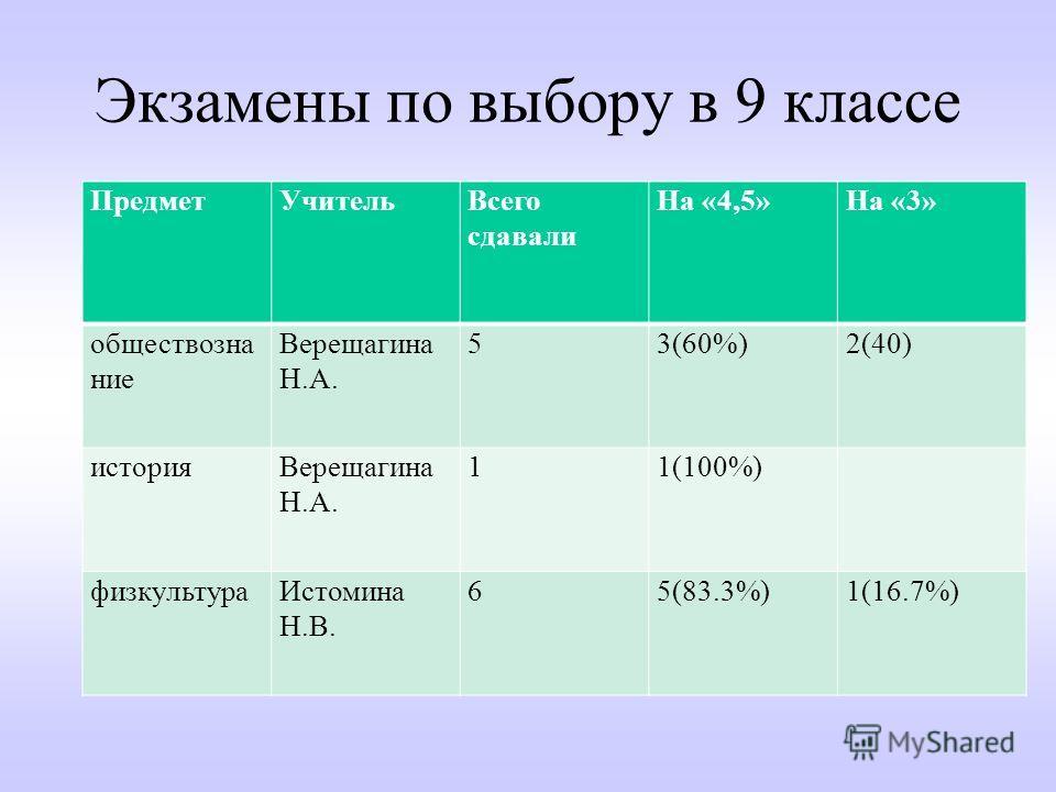 Экзамены по выбору в 9 классе ПредметУчительВсего сдавали На «4,5»На «3» обществозна ние Верещагина Н.А. 53(60%)2(40) историяВерещагина Н.А. 11(100%) физкультураИстомина Н.В. 65(83.3%)1(16.7%)
