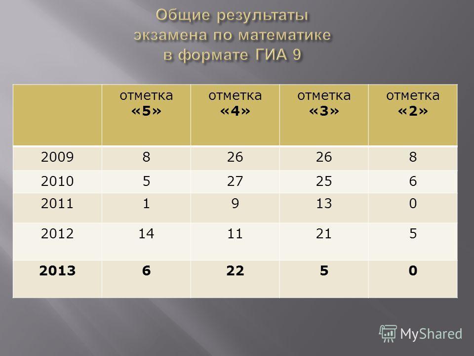 отметка «5» отметка «4» отметка «3» отметка «2» 2009826 8 2010527256 201119130 20121411215 201362250