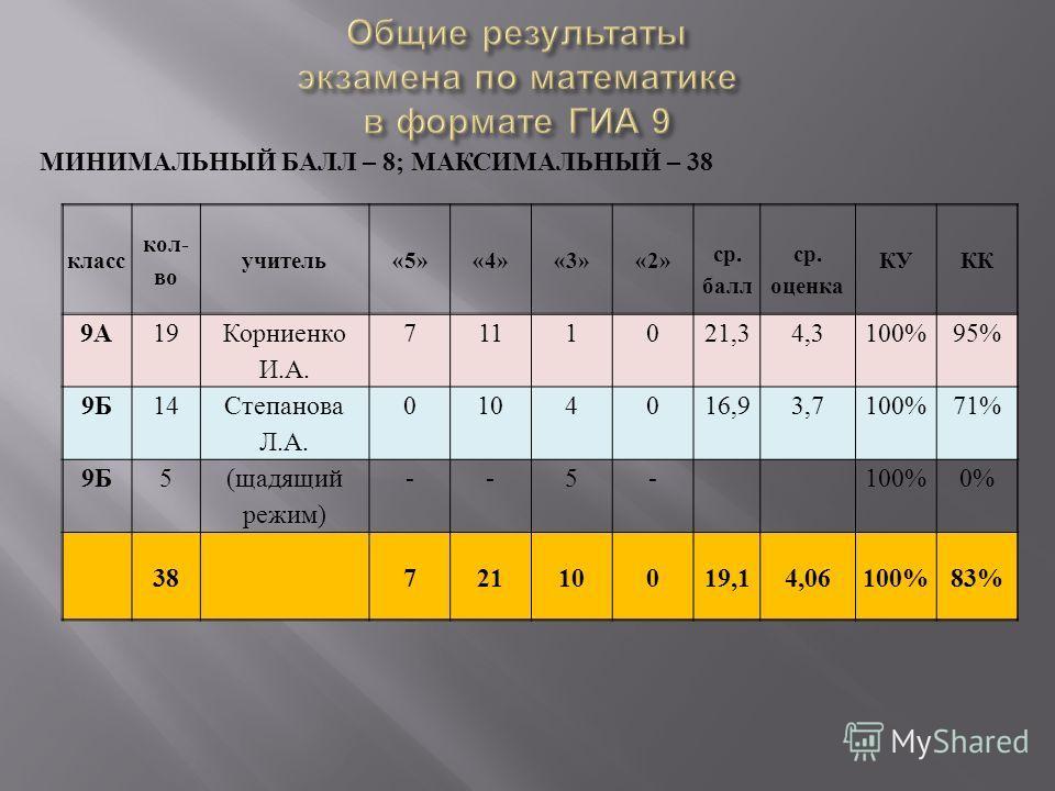 МИНИМАЛЬНЫЙ БАЛЛ – 8; МАКСИМАЛЬНЫЙ – 38 класс кол- во учитель«5»«4»«3»«2» ср. балл ср. оценка КУКК 9А19 Корниенко И.А. 7111021,34,3100%95% 9Б14 Степанова Л.А. 0104016,93,7100%71% 9Б5 (щадящий режим) --5-100%0% 3872110019,14,06100%83%