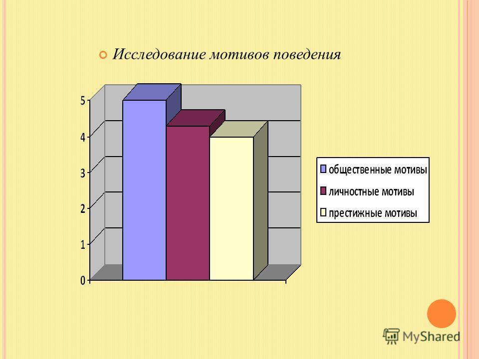 Исследование мотивов поведения