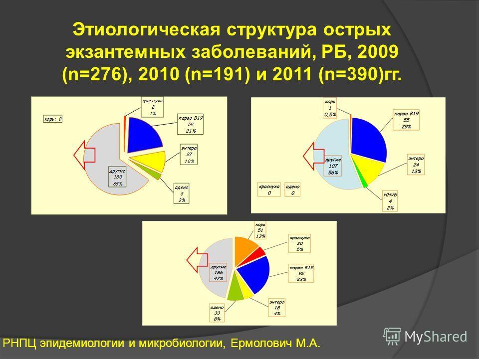 РНПЦ эпидемиологии и микробиологии, Ермолович М.А. Этиологическая структура острых экзантемных заболеваний, РБ, 2009 (n=276), 2010 (n=191) и 2011 (n=390)гг.