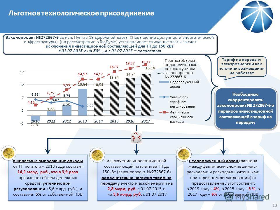 Льготное технологическое присоединение Тариф на передачу электроэнергии как источник возмещения не работает ожидаемые выпадающие доходы от ТП по итогам 2013 года составят 14,2 млрд. руб., что в 3,9 раза превышает объем денежных средств, учтенных при
