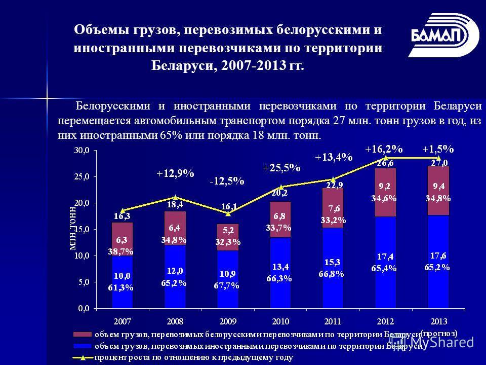 Объемы грузов, перевозимых белорусскими и иностранными перевозчиками по территории Беларуси, 2007-2013 гг. Белорусскими и иностранными перевозчиками по территории Беларуси перемещается автомобильным транспортом порядка 27 млн. тонн грузов в год, из н