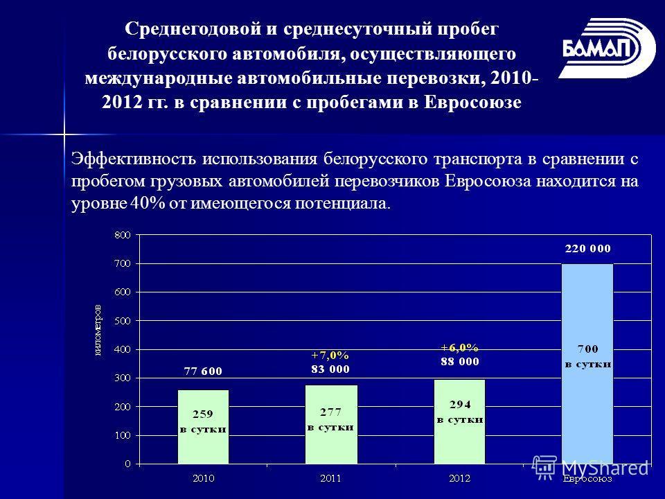 Среднегодовой и среднесуточный пробег белорусского автомобиля, осуществляющего международные автомобильные перевозки, 2010- 2012 гг. в сравнении с пробегами в Евросоюзе Эффективность использования белорусского транспорта в сравнении с пробегом грузов