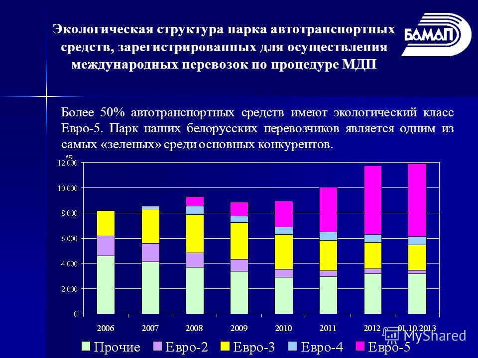 Экологическая структура парка автотранспортных средств, зарегистрированных для осуществления международных перевозок по процедуре МДП Более 50% автотранспортных средств имеют экологический класс Евро-5. Парк наших белорусских перевозчиков является од