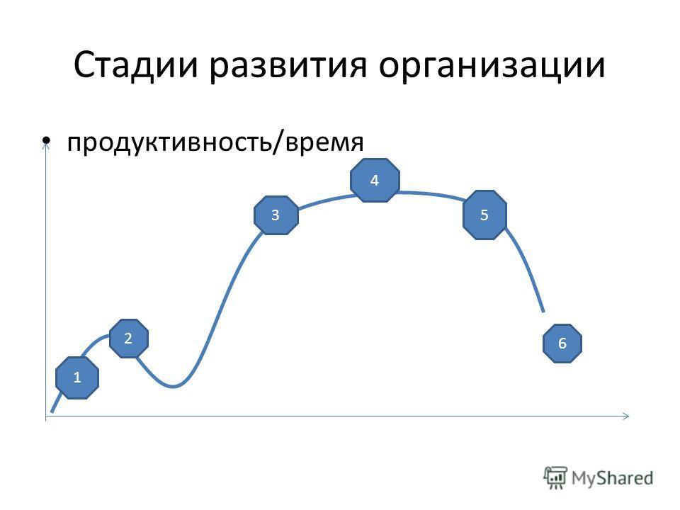 Стадии развития организации продуктивность/время 1 2 3 5 4 6