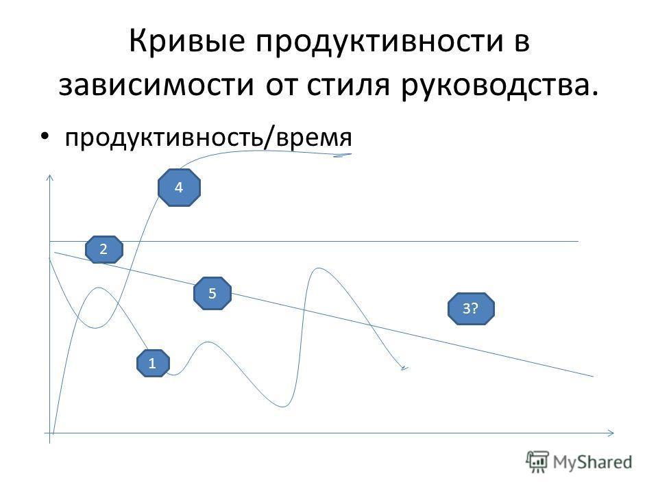 Кривые продуктивности в зависимости от стиля руководства. продуктивность/время 2 1 3? 4 5