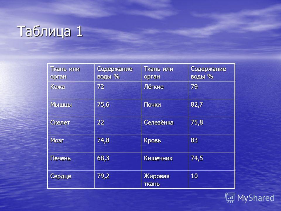 Таблица 1 Ткань или орган Содержание воды % Ткань или орган Содержание воды % Кожа72Лёгкие79 Мышцы75,6Почки82,7 Скелет22Селезёнка75,8 Мозг74,8Кровь83 Печень68,3Кишечник74,5 Сердце79,2 Жировая ткань 10