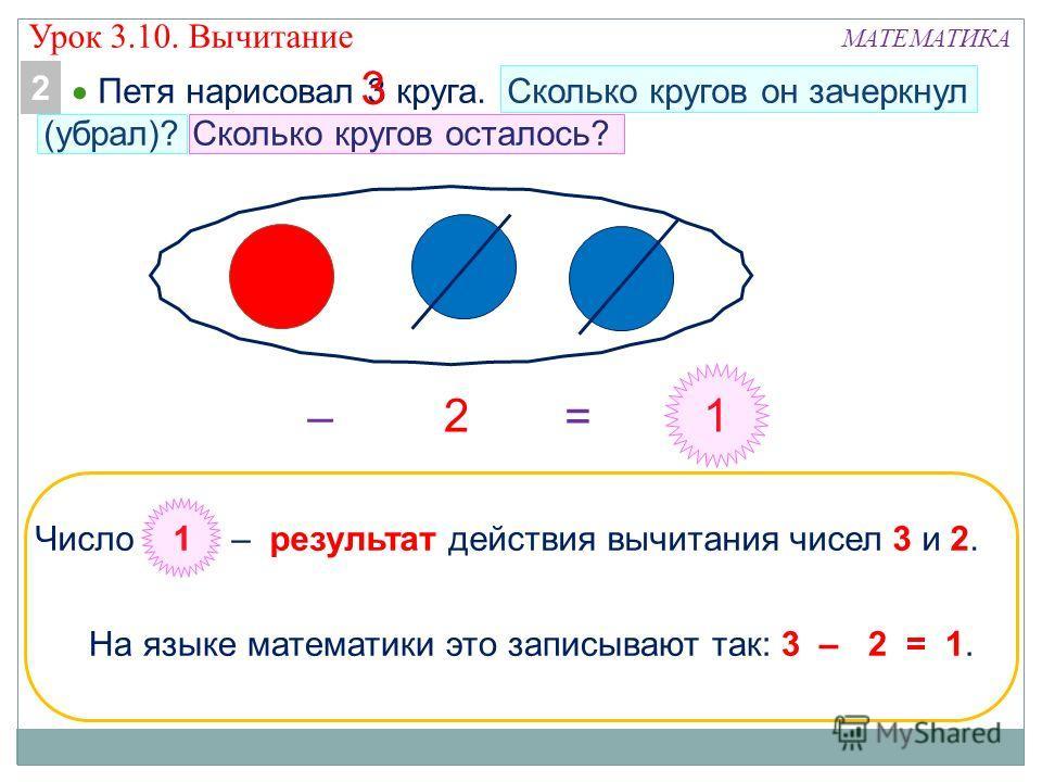 МАТЕМАТИКА Петя нарисовал 3 круга. Сколько кругов он зачеркнул (убрал)? Сколько кругов осталось? 1 Число 1 – результат действия вычитания чисел 3 и 2. На языке математики это записывают так: 3 – 2 = 1. 2 2 –= 3 Урок 3.10. Вычитание