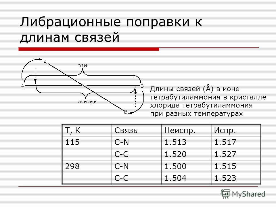 Либрационные поправки к длинам связей Т, КСвязьНеиспр.Испр. 115С-N1.5131.517 C-C1.5201.527 298C-N1.5001.515 C-C1.5041.523 Длины связей (Å) в ионе тетрабутиламмония в кристалле хлорида тетрабутиламмония при разных температурах