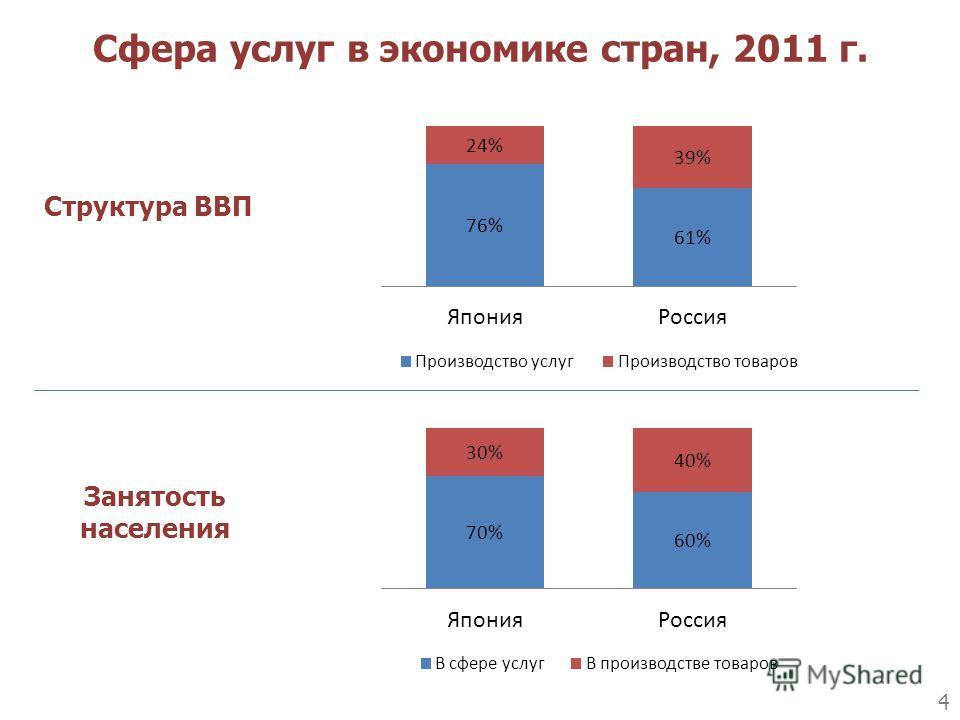 Сфера услуг в экономике стран, 2011 г. Структура ВВП Занятость населения 4