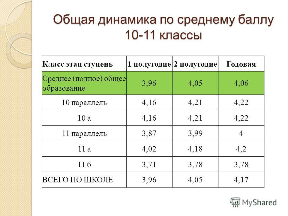 Общая динамика по среднему баллу 10-11 классы Класс этап ступень1 полугодие2 полугодиеГодовая Среднее (полное) общее образование 3,964,054,06 10 параллель4,164,214,22 10 а4,164,214,22 11 параллель3,873,994 11 а4,024,184,2 11 б3,713,78 ВСЕГО ПО ШКОЛЕ3