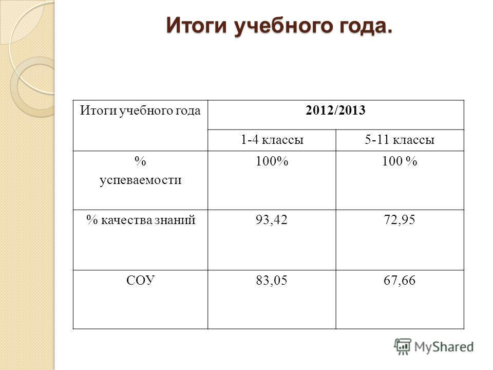 Итоги учебного года. Итоги учебного года2012/2013 1-4 классы5-11 классы % успеваемости 100% % качества знаний93,4272,95 СОУ83,0567,66