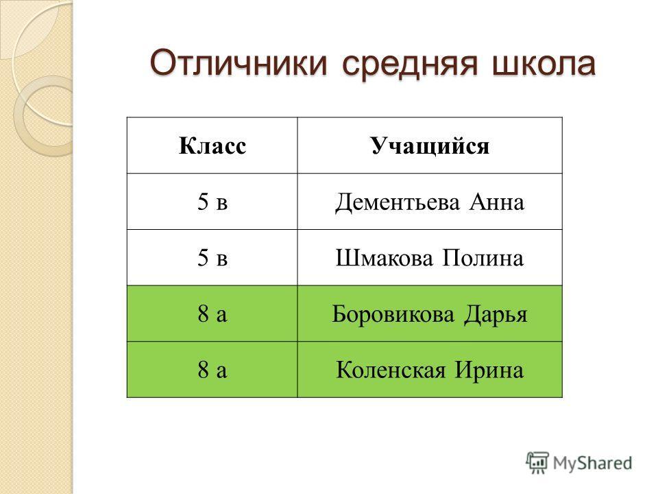 Отличники средняя школа КлассУчащийся 5 вДементьева Анна 5 вШмакова Полина 8 аБоровикова Дарья 8 аКоленская Ирина