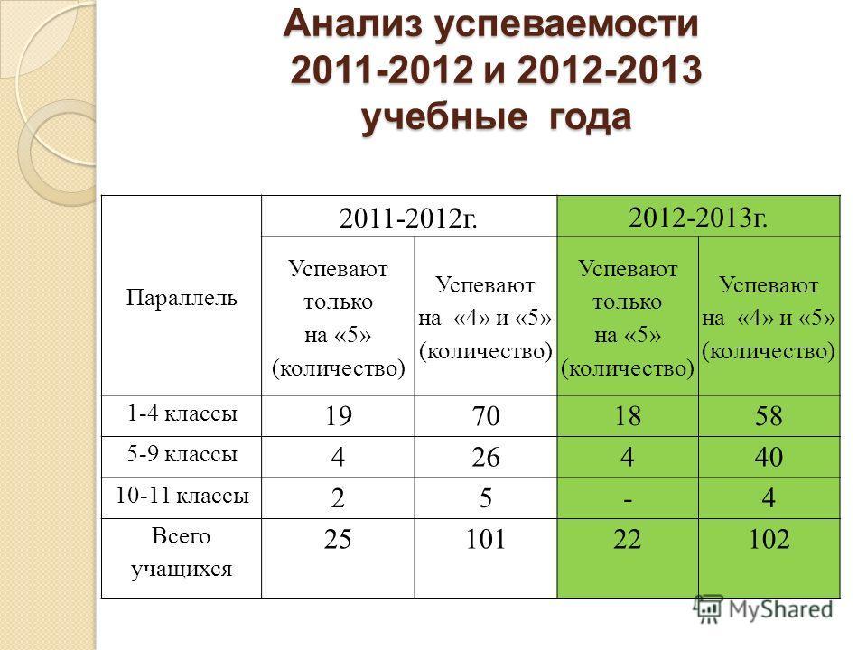 Анализ успеваемости 2011-2012 и 2012-2013 учебные года Параллель 2011-2012г. 2012-2013г. Успевают только на «5» (количество) Успевают на «4» и «5» (количество) Успевают только на «5» (количество) Успевают на «4» и «5» (количество) 1-4 классы 19701858