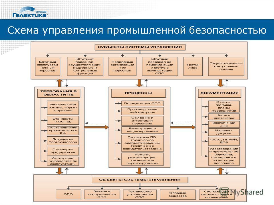 Схема управления промышленной безопасностью