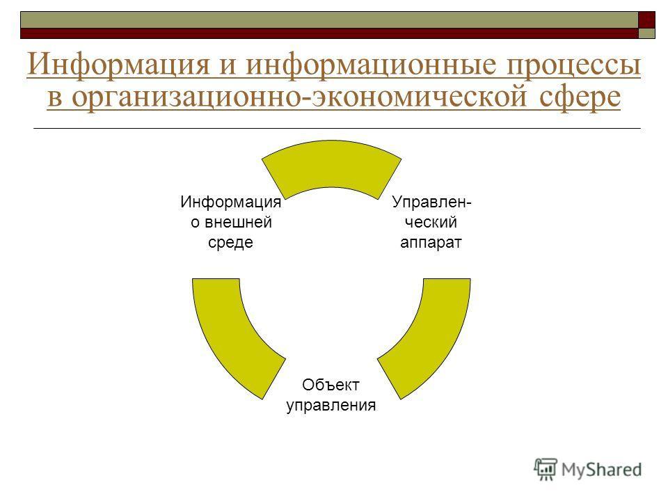 Информация и информационные процессы в организационно-экономической сфере Управлен- ческий аппарат Объект управления Информация о внешней среде