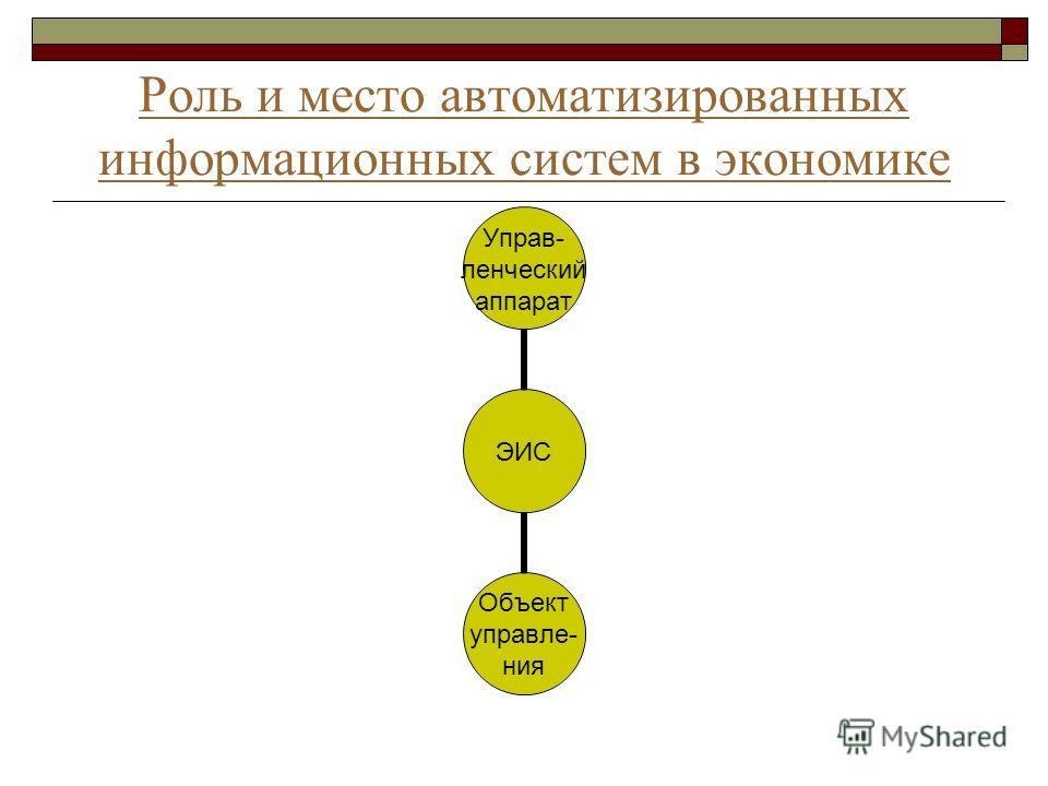 Роль и место автоматизированных информационных систем в экономике ЭИС Управ- ленческий аппарат Объект управле- ния