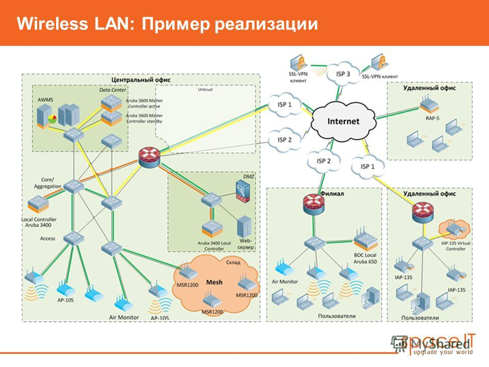 Wireless LAN: Пример реализации