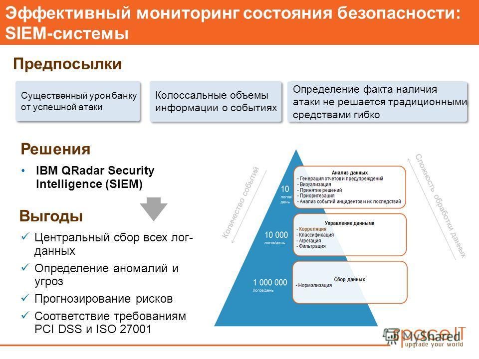 IBM QRadar Security Intelligence (SIEM) Эффективный мониторинг состояния безопасности: SIEM-системы Предпосылки Решения Выгоды Центральный сбор всех лог- данных Определение аномалий и угроз Прогнозирование рисков Соответствие требованиям PCI DSS и IS