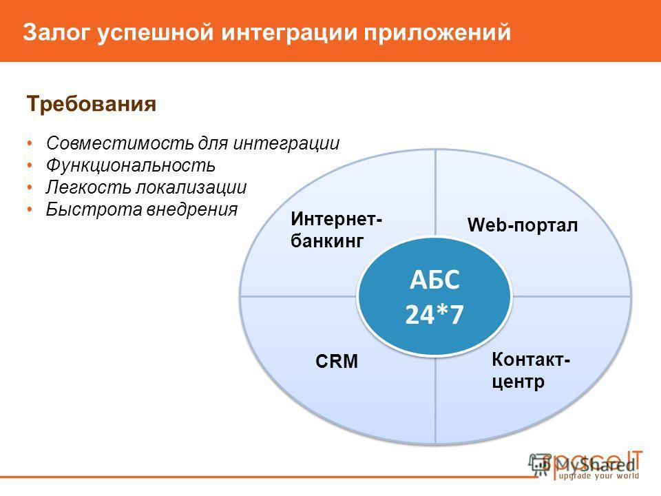 Залог успешной интеграции приложений Требования Совместимость для интеграции Функциональность Легкость локализации Быстрота внедрения Круговая диаграмма: успех вокруг АБС 24*7 с банкингом/ CRM/ КЦ/ Портал Ин АБС 24*7 АБС 24*7 Интернет- банкинг Web-по
