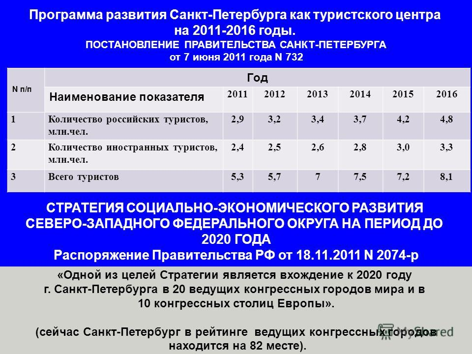Программа развития Санкт-Петербурга как туристского центра на 2011-2016 годы. ПОСТАНОВЛЕНИЕ ПРАВИТЕЛЬСТВА САНКТ-ПЕТЕРБУРГА от 7 июня 2011 года N 732 N п/п Год Наименование показателя 201120122013201420152016 1Количество российских туристов, млн.чел.