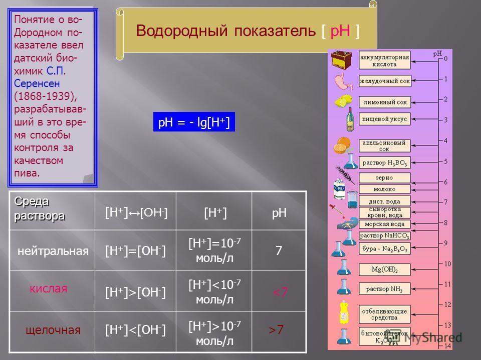 Водородный показатель [ рН ] Понятие о во- Дородном по- казателе ввел датский био- химик С.П. Серенсен (1868-1939), разрабатывав- ший в это вре- мя способы контроля за качеством пива. рН = - lg[H + ] Среда раствора pH[H + ][H + ] [OH - ] нейтральная