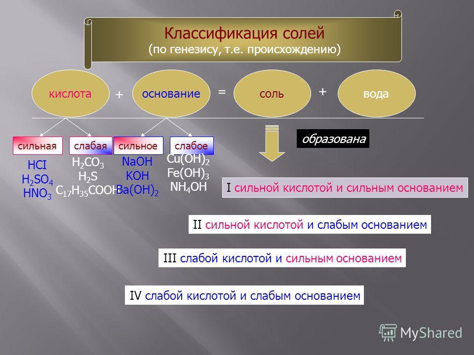 Классификация солей (по генезису, т.е. происхождению) кислотаоснованиесольвода + =+ сильнаяслабаясильноеслабое HCI H 2 SO 4 HNO 3 H 2 CO 3 H 2 S C 17 H 35 COOH NaOH KOH Ba(OH) 2 Сu(OH) 2 Fe(OH) 3 NH 4 OH I cильной кислотой и сильным основанием II сил